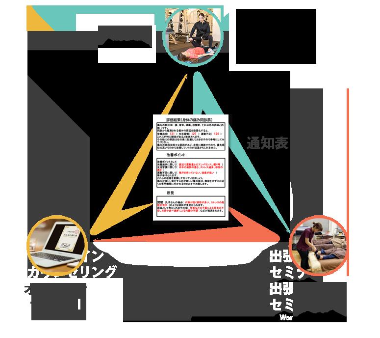 コンセプトイメージ図